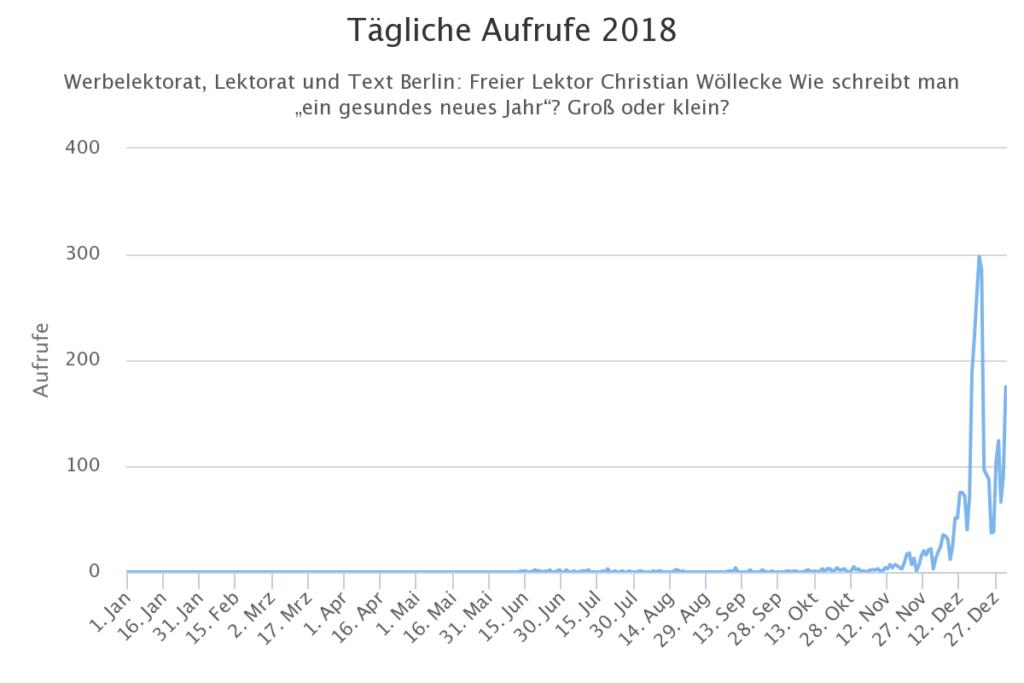 Auswertung Zugriffe Blog-Beitrag Gesundes Neues Jahr Lektorat Christian Wöllecke